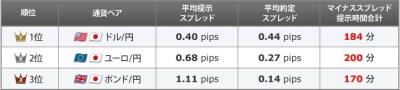 1月度 ウルトラFX 取引高上位3通貨ペアの概要