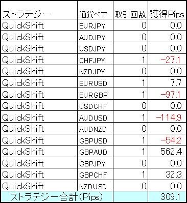 QuickShiftポートフォリオ 2月第3週の結果