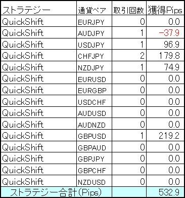 ミラートレーダーQuickShiftポートフォリオ2月第4週の結果