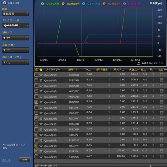4月第2週QuickShift全通貨ペアの成績