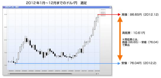 2012年ドル円高低差
