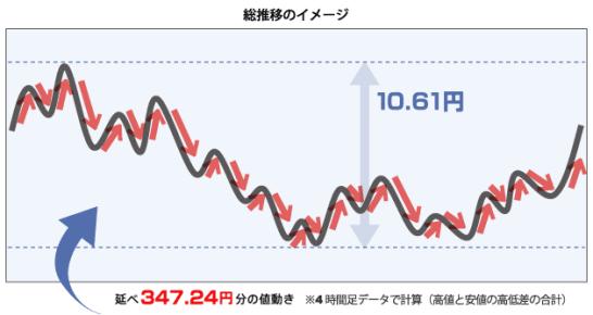 2012年ドル円の値動きの総推移