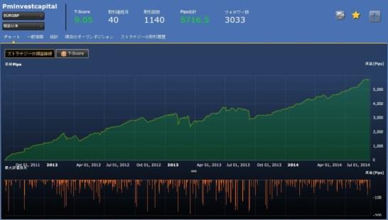 Pminvestcapital(EURGBP)40ヶ月実績