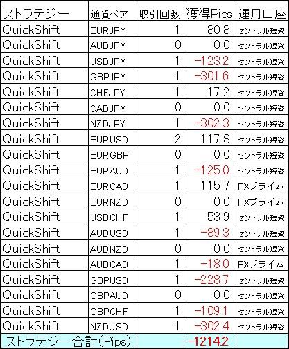QuickShift多通貨ペアポートフォリオ 10月第1週