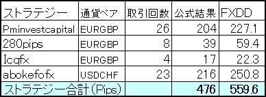 FXDDと公式結果の比較