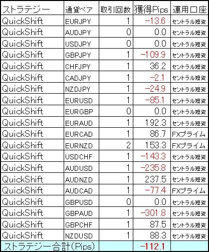QuickShift多通貨ペアポートフォリオ12月第1週の結果