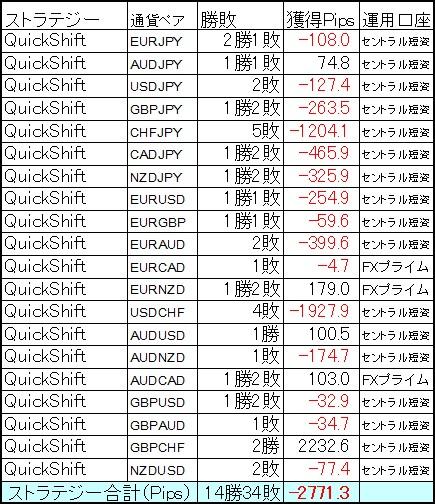 QuickShift多通貨ペアポートフォリオ 1月第3週の結果