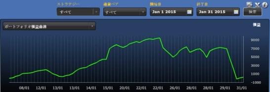 FXDDミラートレーダー2015年1月損益(金額)