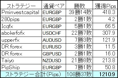 FXDDミラートレーダー3月は昨年6月稼動以来最高成績の+1210.9Pips!