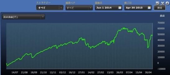 FXDDミラートレーダーポートフォリオ通算損益1504