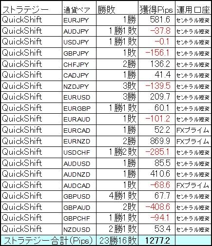 QuickShift多通貨ペアポートフォリオ5月第2週の結果