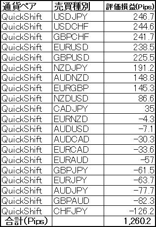 QuickShift多通貨ペアポートフォリオ6月第3週 週末ポジション