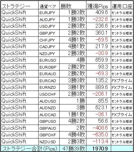 QuickShift多通貨ペア運用5月は+1970.9Pips!