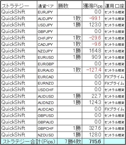QuickShift 6月第4週結果