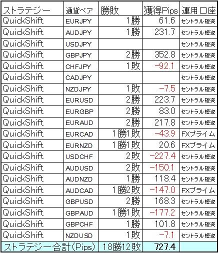 QuickShift快勝の727.4Pips! 7月第4週の結果