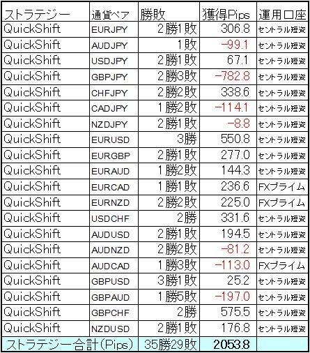 QuickShift多通貨ペアポートフォリオ 6月の結果