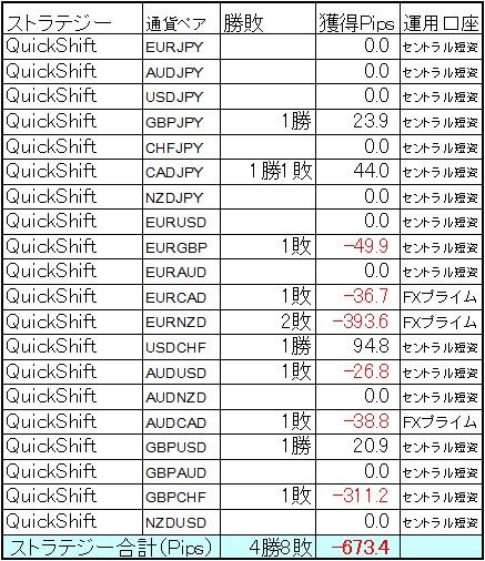QuickShift多通貨ペアポートフォリオ7月第5週結果