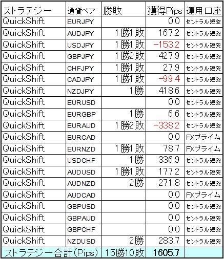 QuickShift9月第1週は+1605.7Pipsと波に乗ってきました。