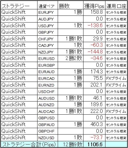 QuickShift多通貨ペア運用 9月第3週の結果