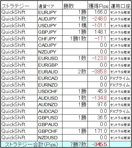 QuickShift多通貨ペア運用 10月第2週の結果