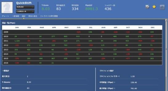 QuickShift(EURUSD)83ヶ月実績