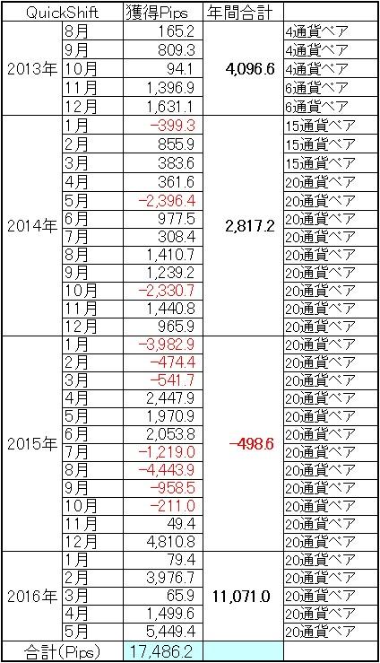 2016年絶好調、たった4ヶ月半で10000Pips越え!