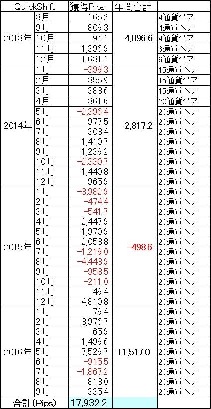 QuickShift多通貨ペアポートフォリオ通算成績9月