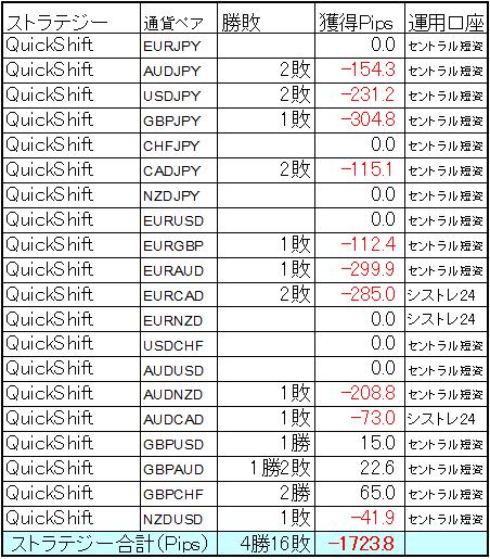 QuickShift多通貨ペアポートフォリオ 2月の結果