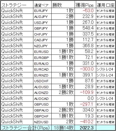 QuickShift多通貨ペアポートフォリオ 8月の結果