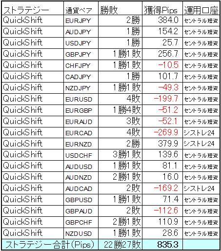 QuickShift多通貨ペア運用7月の結果
