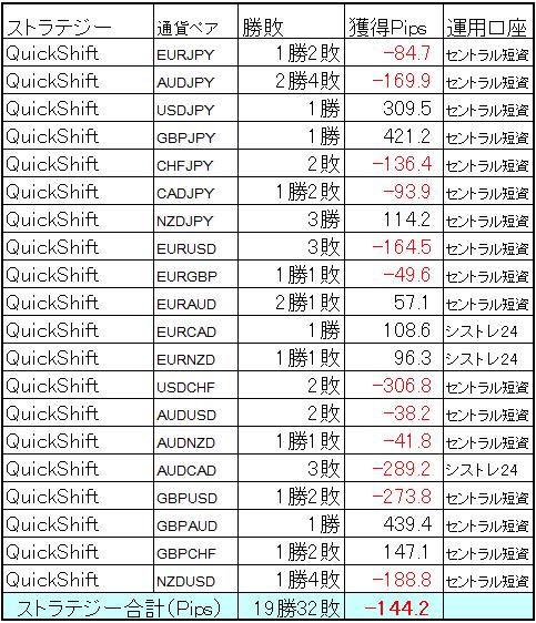 QuickShift多通貨ペアポートフォリオ3月の結果