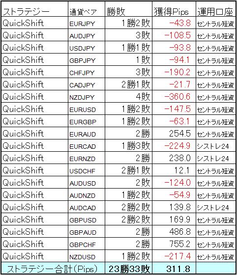 ミラートレーダーQuickShift6月の結果