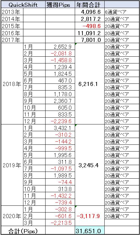 QuickShift通算成績、ジワジワと下落継続中・・・