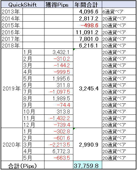 QuickShift多通貨ペアポートフォリオ通算成績202005