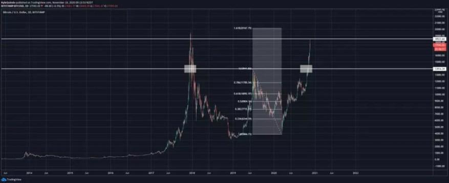 bitcoin btc/usd 112020