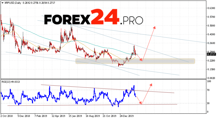 XRP Forecast and Analysis XRP/USD February 24 — 28, 2020