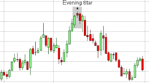 Candlestick Pattern Evening Star