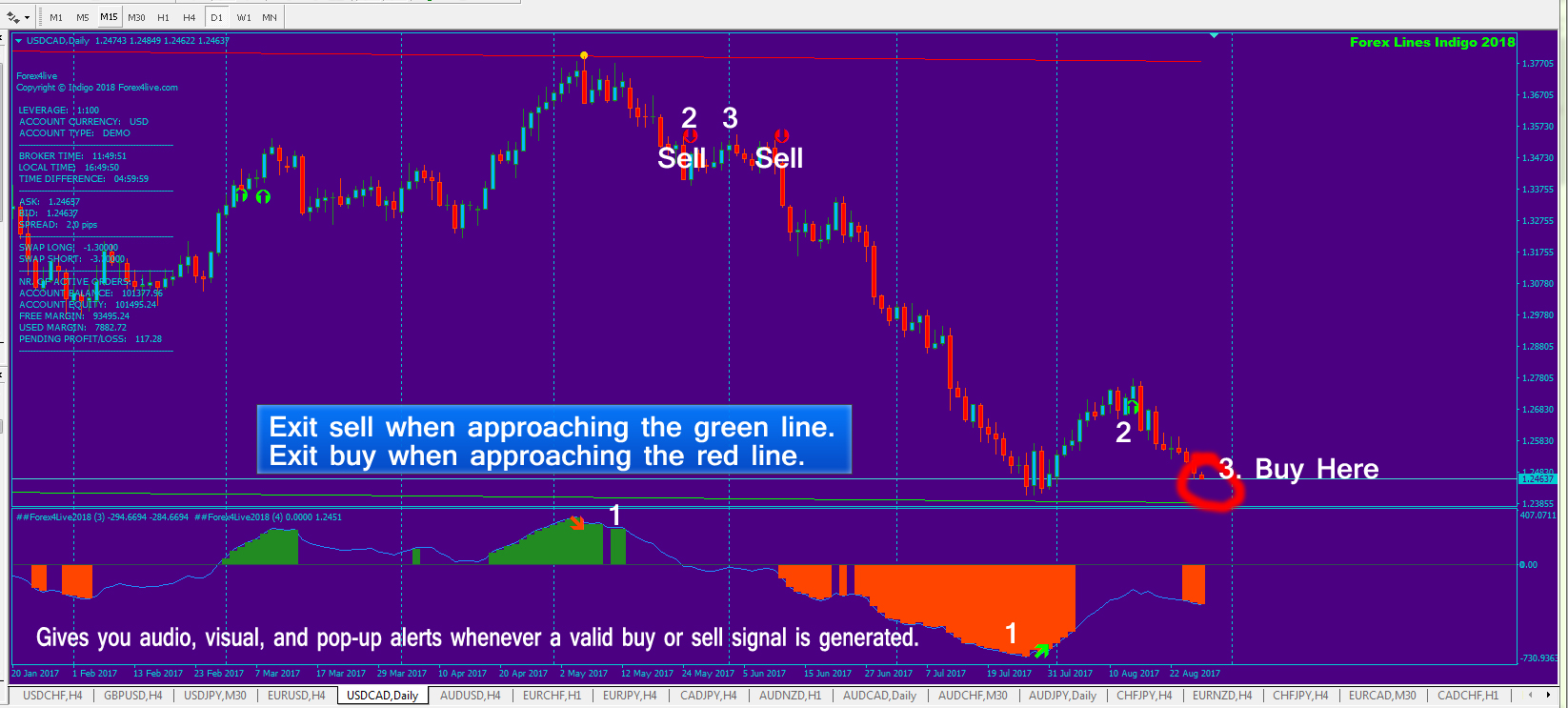 20+ Best Forex Signals Providers In By Success Rate!