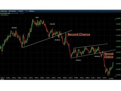 Second Change Breakout