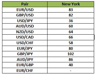 Whati s the new york session forex