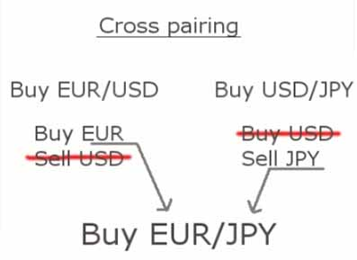 Currency cross trading in forex