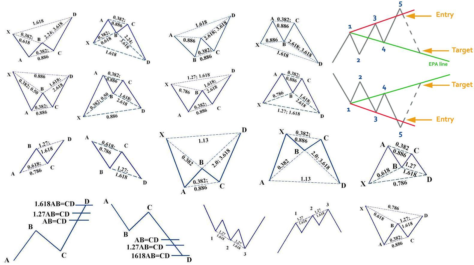 Harmonic Pattern Trading Strategy - Best Way to Use the Harmonic Patterns Indicator