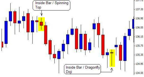 Forex Candlestick Formation In Price Action - Forex ...