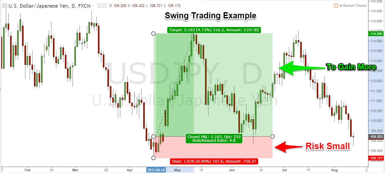 Forex Swing Trading Forex Swing Trading