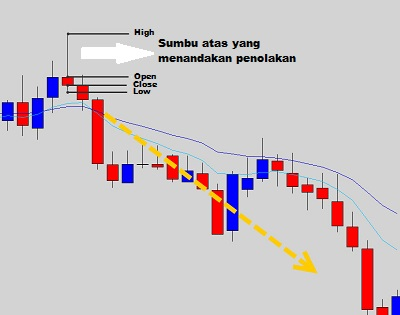 KISS Forex Strategy, Simple Ways To Be A Successful Trader