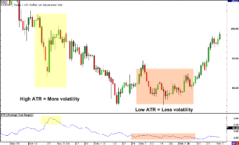 What does low volatility in forex means