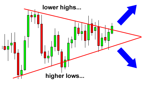 How to trade forex signals
