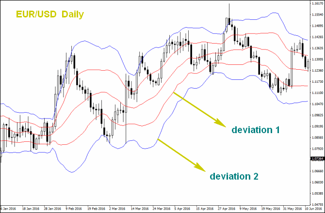 Correct way to use bollinger bands on forex chart