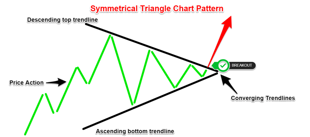 Chart pattern on Forex