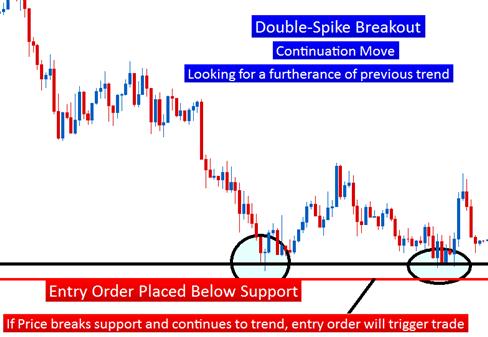 Double Spike Breakout